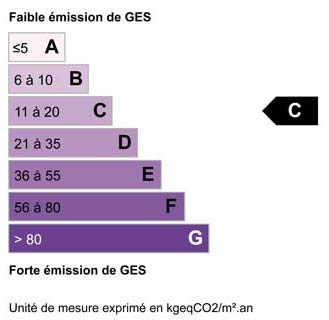 Bilan climatique C